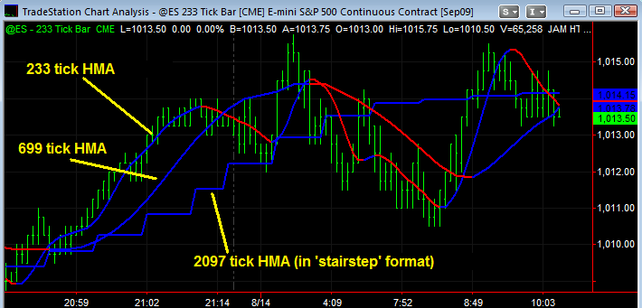 233 tick chart forex